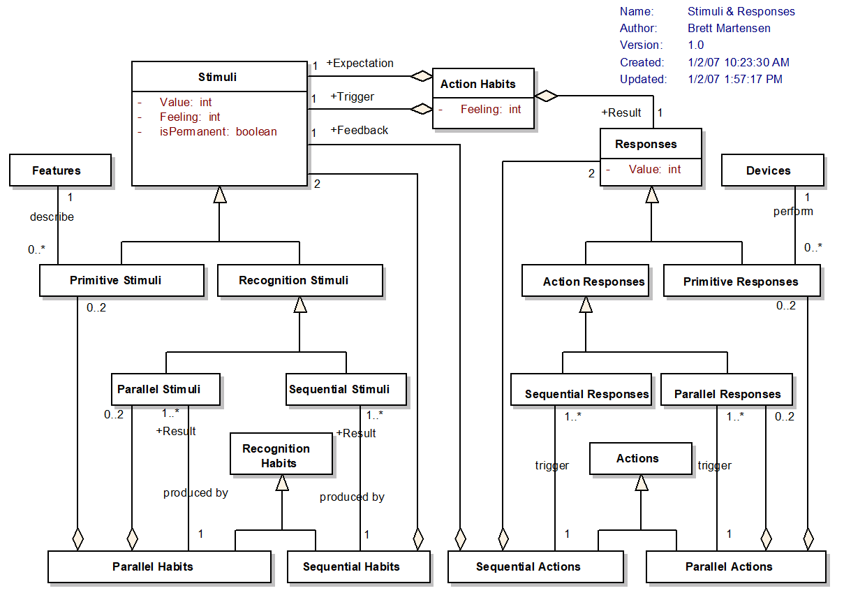 UML Class Diagram of Stimuli and Responses